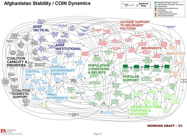afghan strategy chart